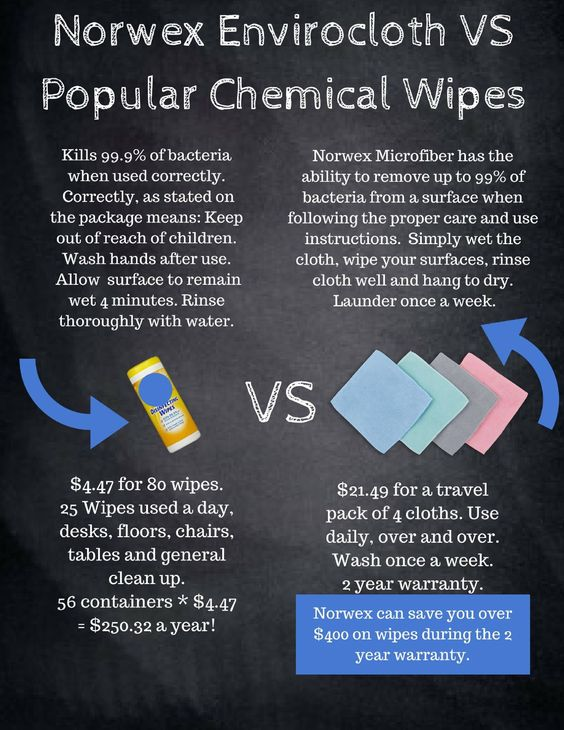 Non-Toxic Disinfectant Wipes
